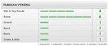 Pneumatiky Pirelli SCORPION ICE&SNOW  225/70 R16 102T